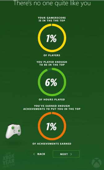 2018 xbox stats